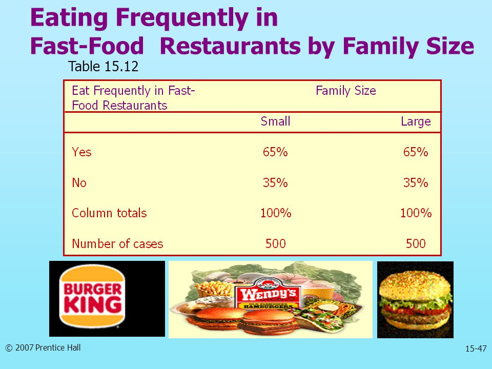 Eating Frequently in Fast-Food Restaurants by Family Size