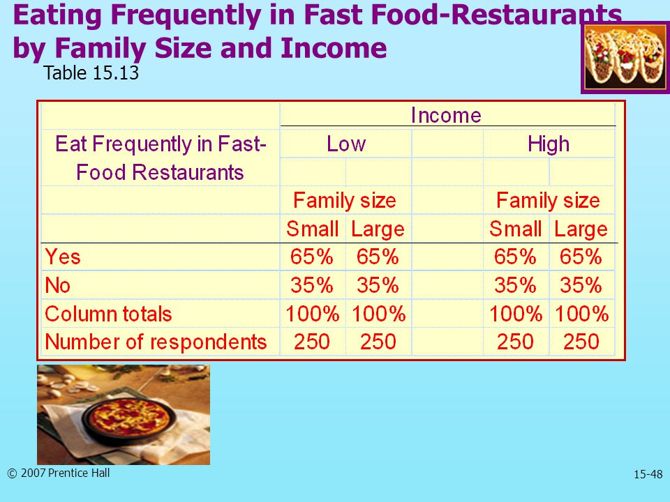 Eating Frequently in Fast Food-Restaurants by Family Size and Income