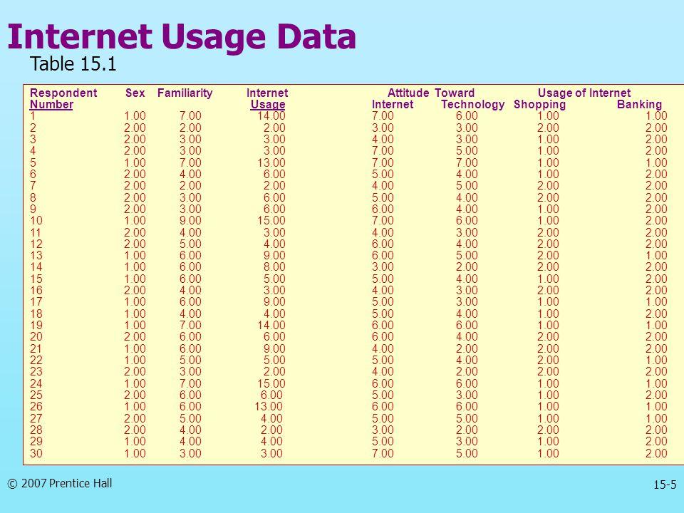 Internet Usage Data Table 15.1