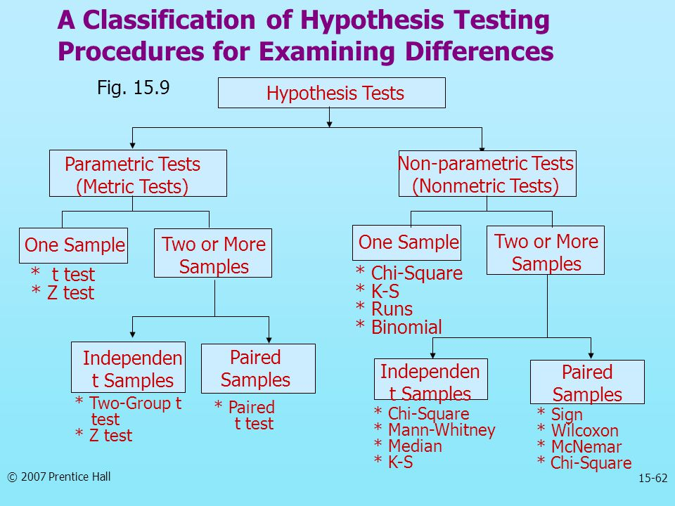 A Classification of Hypothesis Testing Procedures for Examining Differences