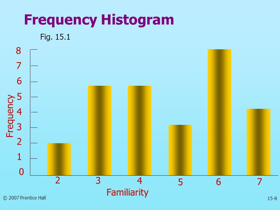 Frequency Histogram Fig. 15.1 2 3 4 5 6 7 1 Frequency Familiarity 8