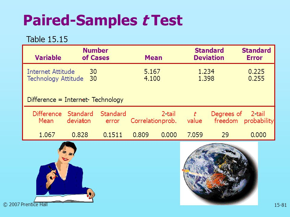 Paired-Samples t Test Table 15.15 Number Standard Variable of Cases
