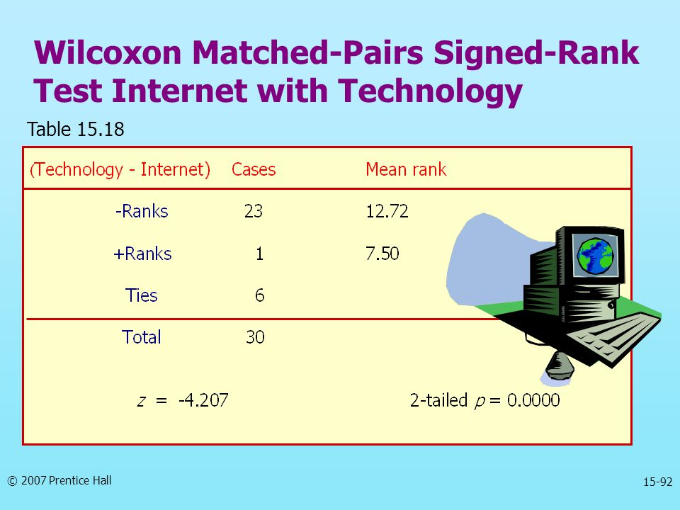 Wilcoxon Matched-Pairs Signed-Rank Test Internet with Technology
