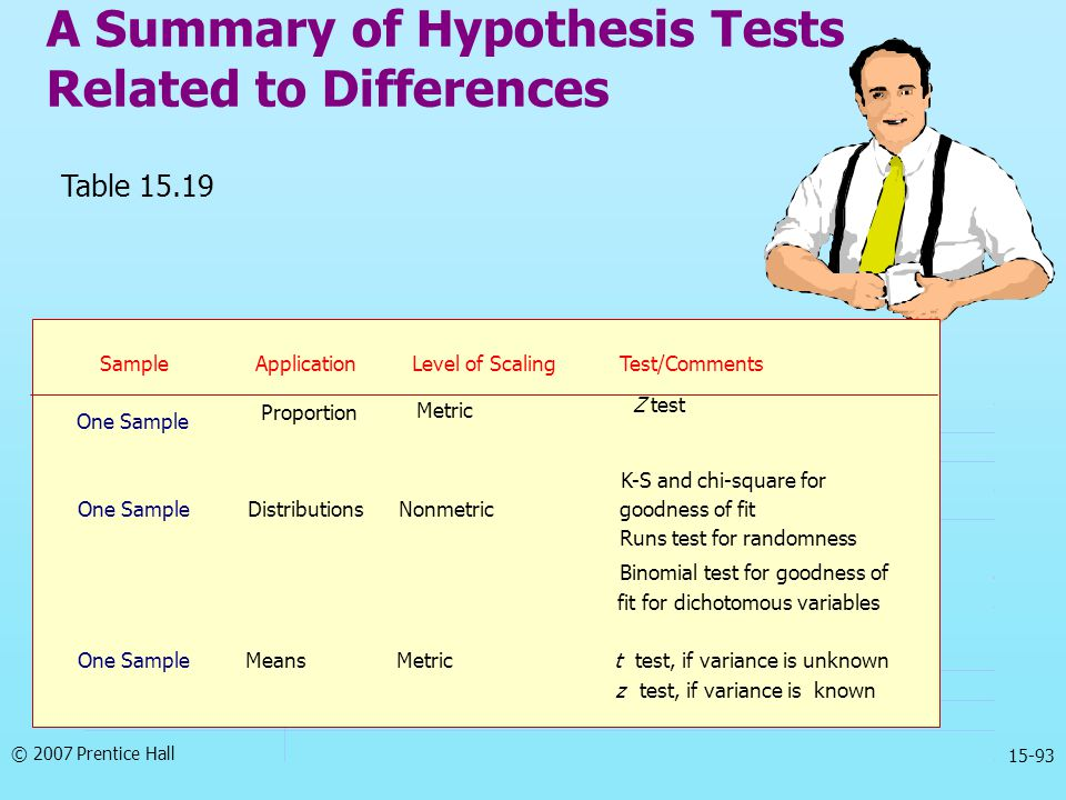 A Summary of Hypothesis Tests Related to Differences