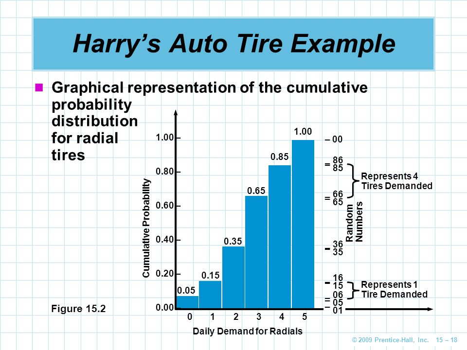Harry's Auto Tire Example