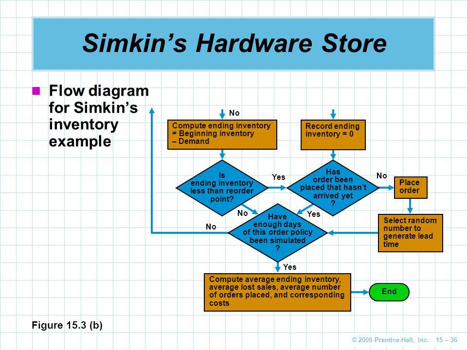 Simkin's Hardware Store