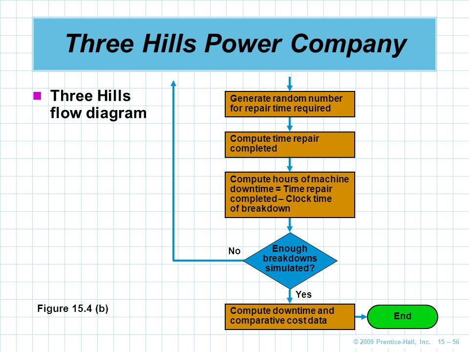 Three Hills Power Company