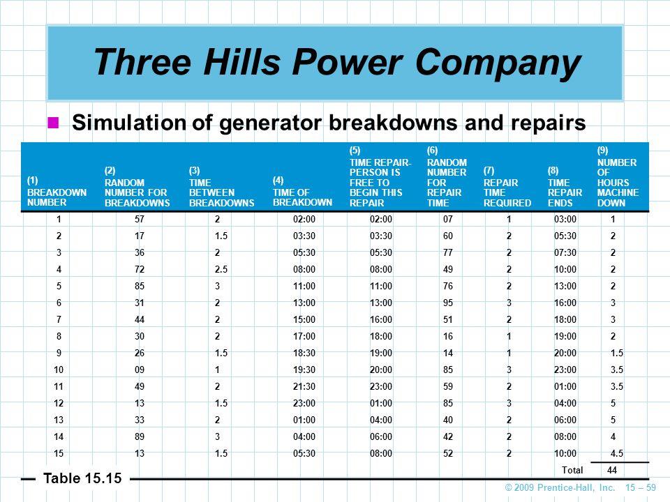 Three Hills Power Company