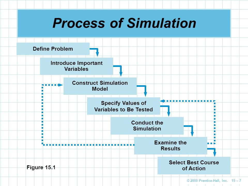 Process of Simulation Define Problem Introduce Important Variables