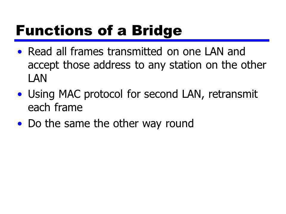Functions of a Bridge Read all frames transmitted on one LAN and accept those address to any station on the other LAN.