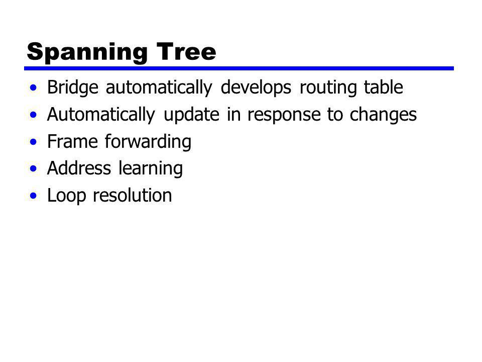 Spanning Tree Bridge automatically develops routing table