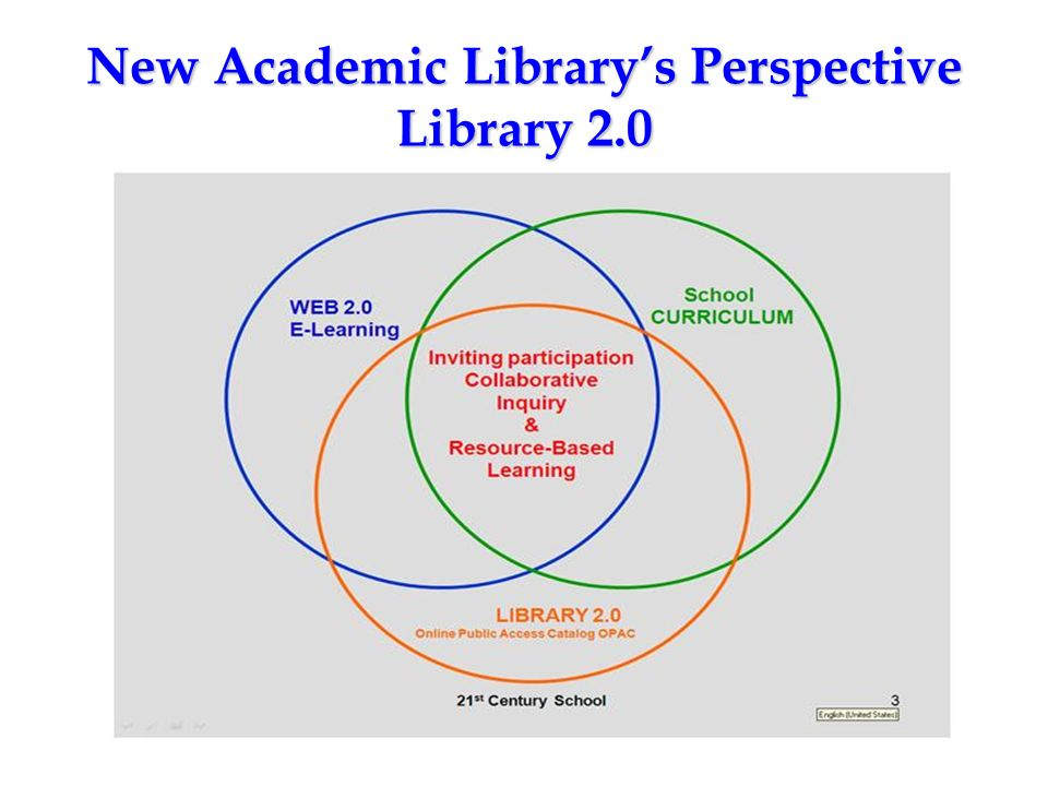 New Academic Library's Perspective Library 2.0