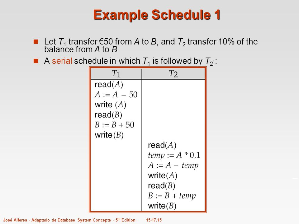 Example Schedule 1 Let T1 transfer €50 from A to B, and T2 transfer 10% of the balance from A to B.
