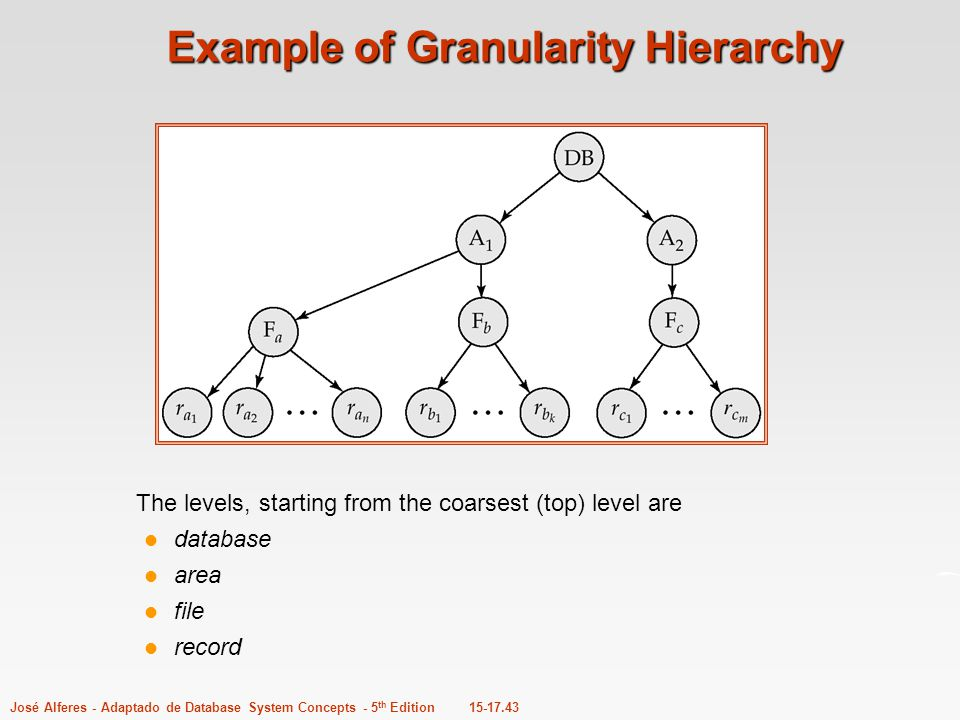 Example of Granularity Hierarchy