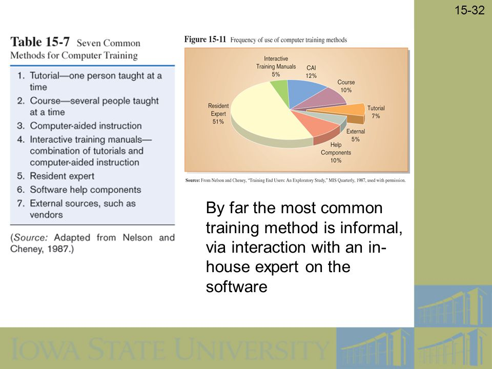 By far the most common training method is informal, via interaction with an in-house expert on the software