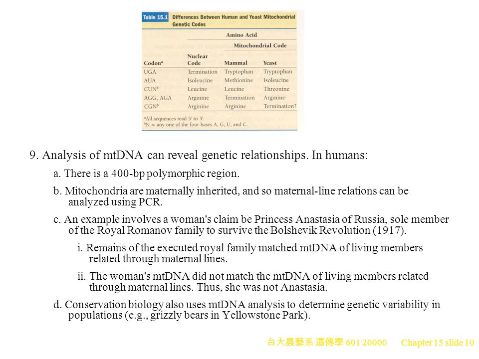 9. Analysis of mtDNA can reveal genetic relationships. In humans: