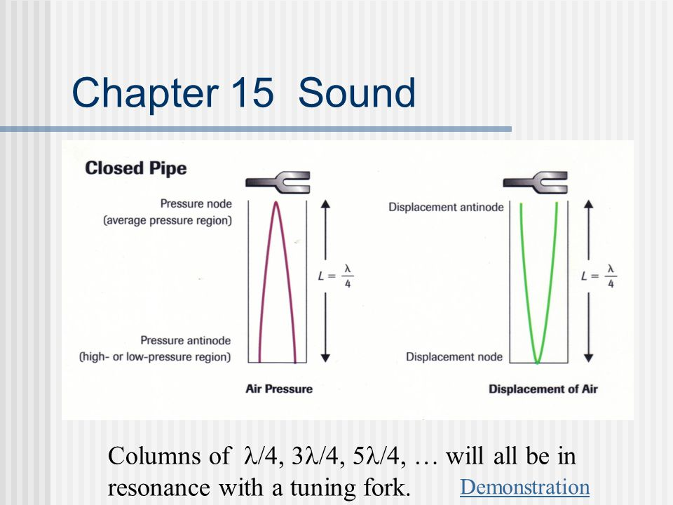 Chapter 15 Sound Columns of /4, 3/4, 5/4, … will all be in