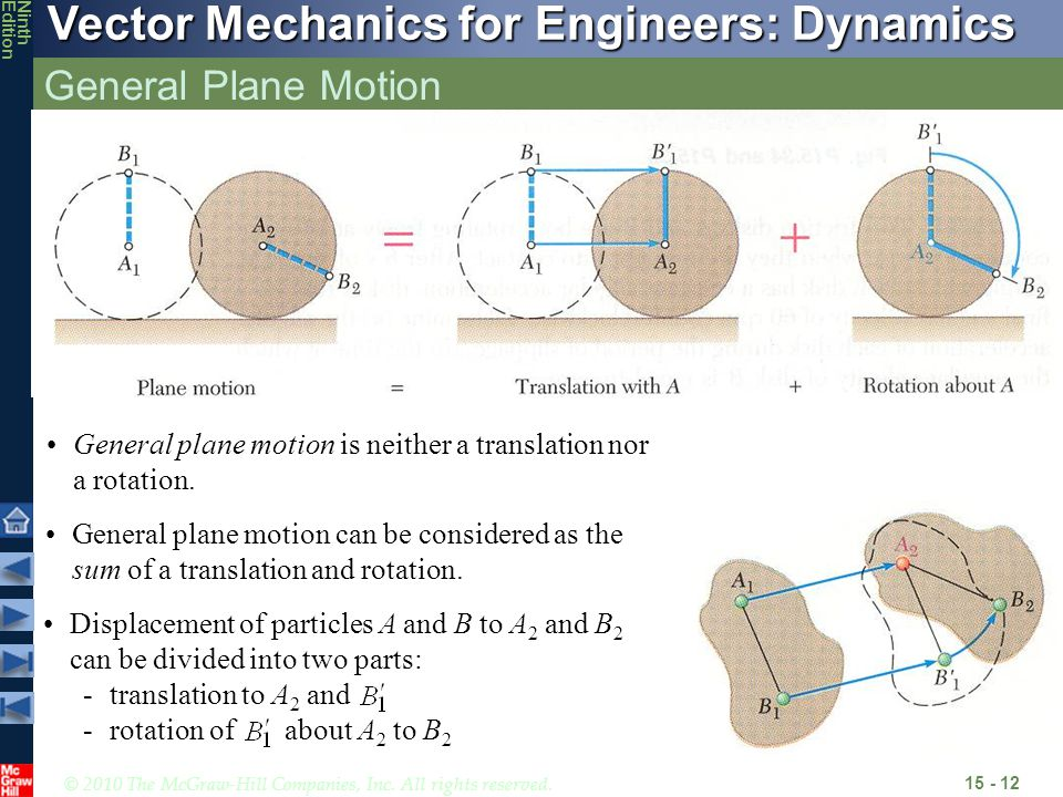 General Plane Motion General plane motion is neither a translation nor a rotation.