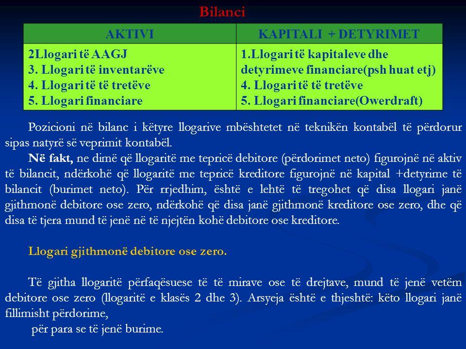 Bilanci AKTIVI KAPITALI + DETYRIMET 2Llogari të AAGJ