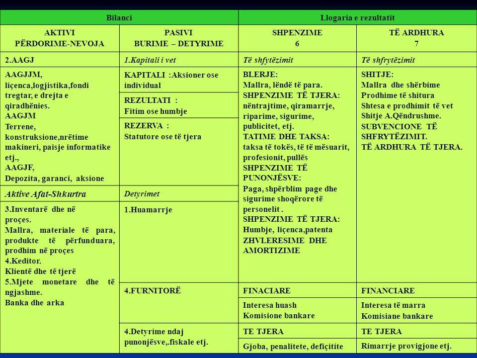 Aktive Afat-Shkurtra Bilanci Llogaria e rezultatit AKTIVI
