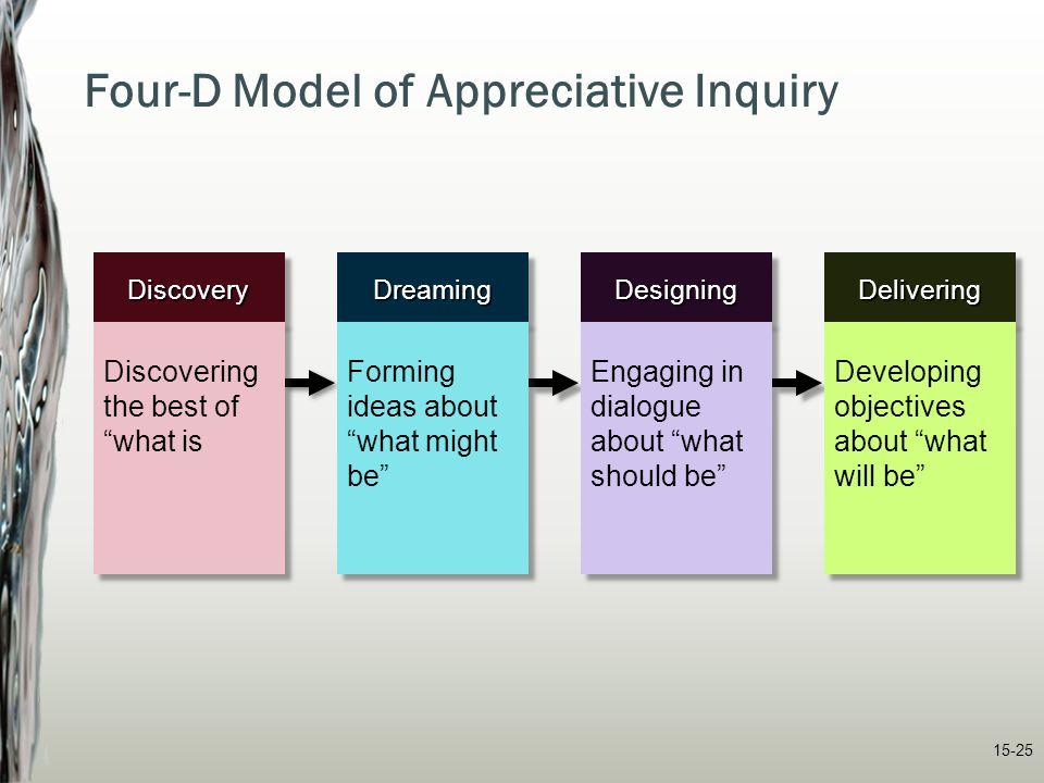 Four-D Model of Appreciative Inquiry