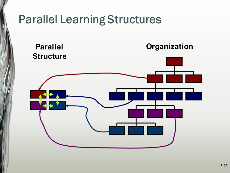 Parallel Learning Structures
