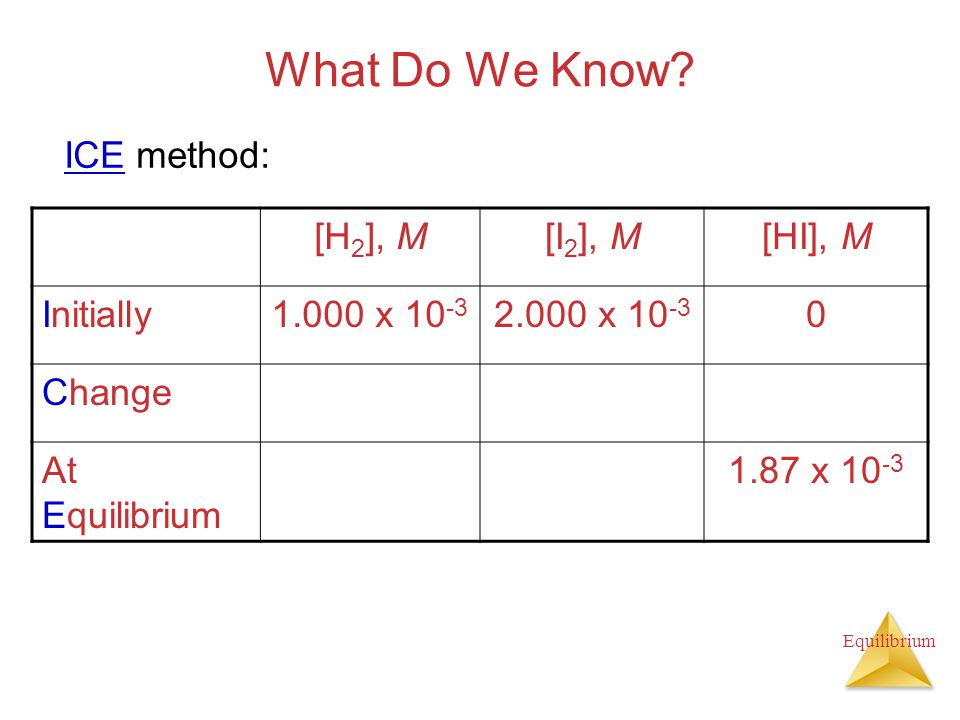 What Do We Know ICE method: [H2], M [I2], M [HI], M Initially