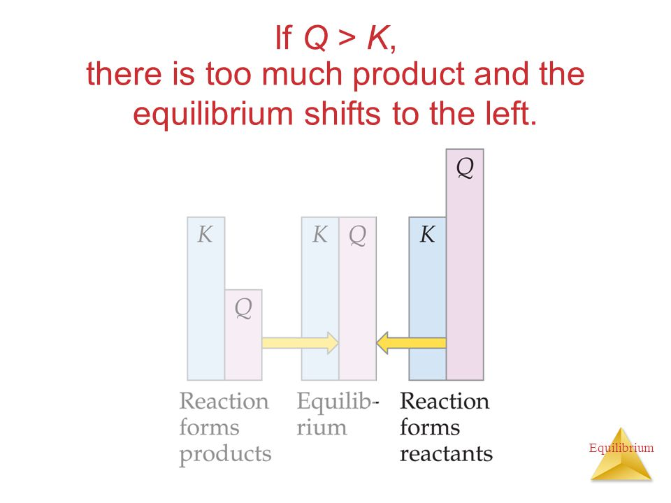 there is too much product and the equilibrium shifts to the left.