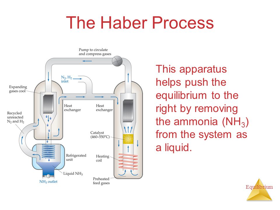 The Haber Process This apparatus helps push the equilibrium to the right by removing the ammonia (NH3) from the system as a liquid.