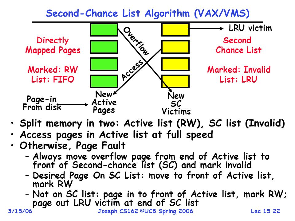 Second-Chance List Algorithm (VAX/VMS)