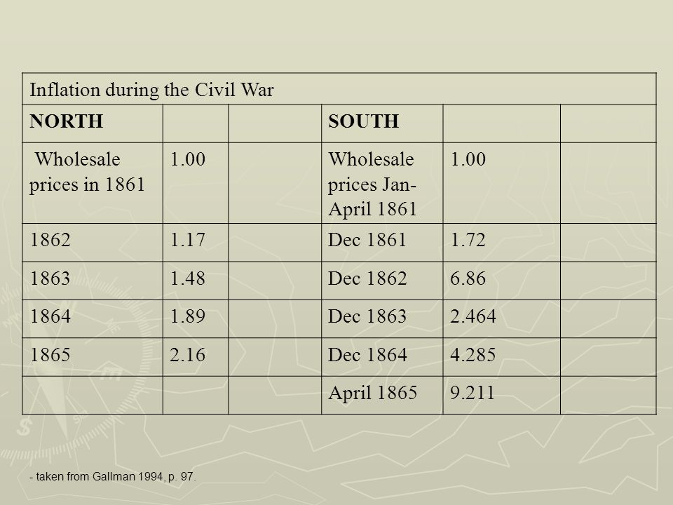 Inflation during the Civil War NORTH SOUTH Wholesale prices in 1861
