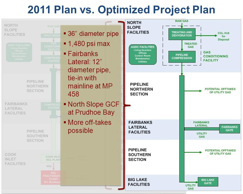 2011 Plan vs. Optimized Project Plan