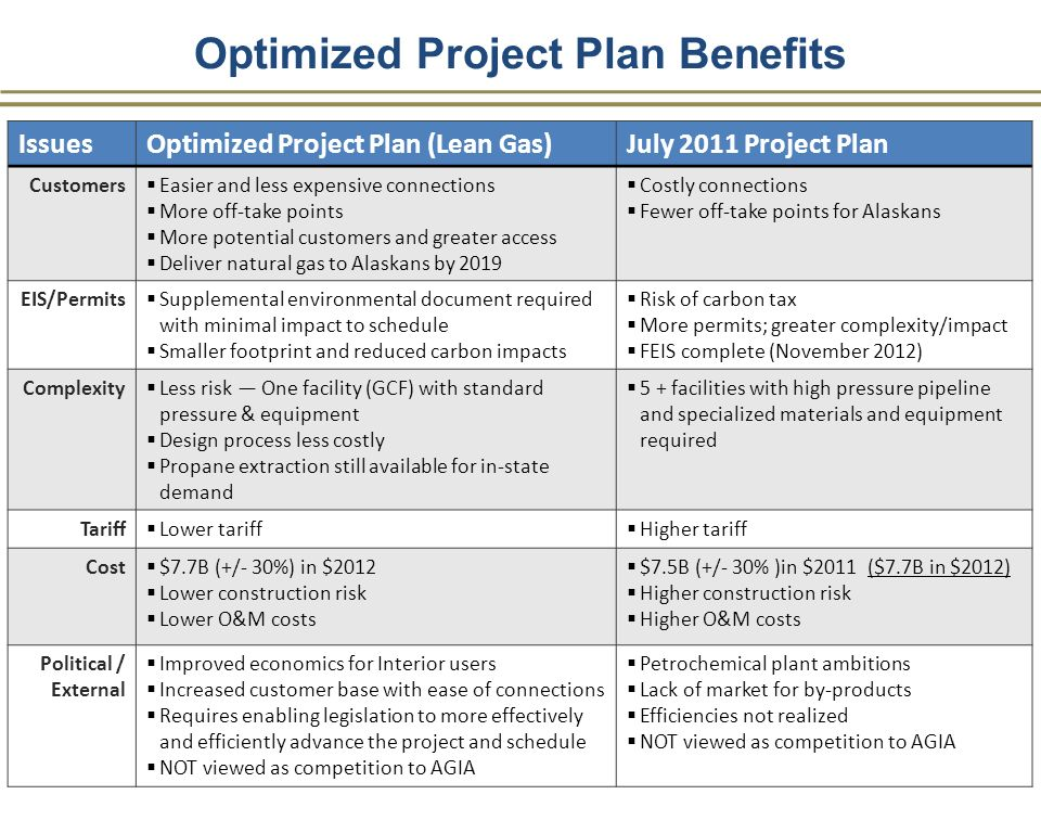Optimized Project Plan Benefits