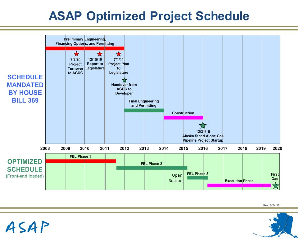 ASAP Optimized Project Schedule