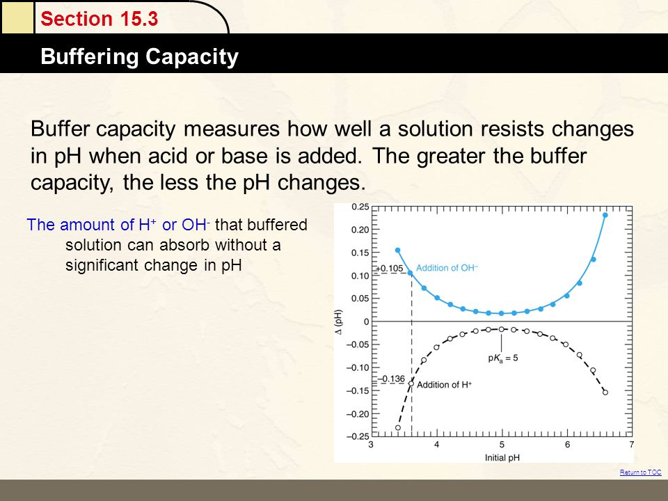 Buffer capacity measures how well a solution resists changes in pH when acid or base is added. The greater the buffer capacity, the less the pH changes.