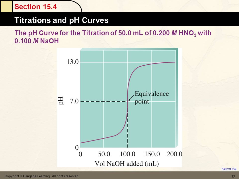 The pH Curve for the Titration of 50. 0 mL of 0. 200 M HNO3 with 0