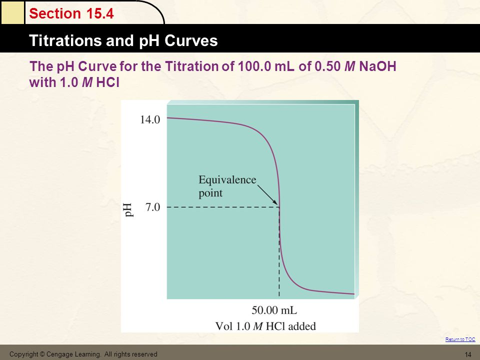 The pH Curve for the Titration of 100. 0 mL of 0. 50 M NaOH with 1