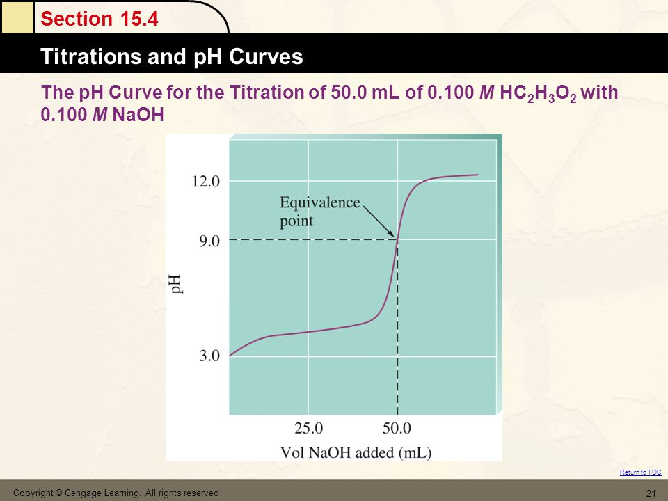 The pH Curve for the Titration of 50. 0 mL of 0. 100 M HC2H3O2 with 0