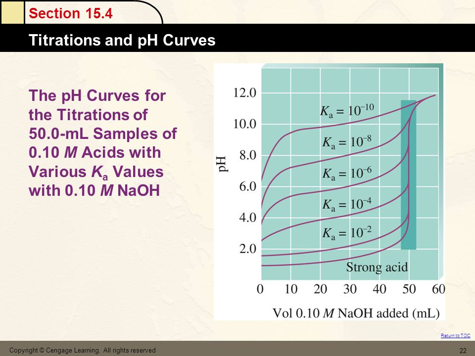 The pH Curves for the Titrations of 50. 0-mL Samples of 0