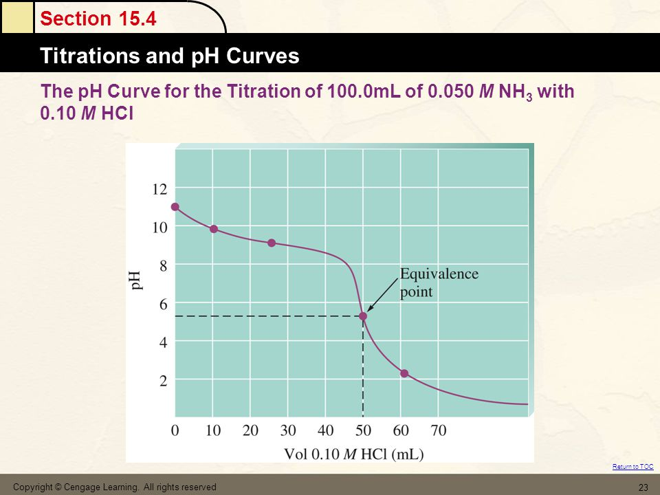 The pH Curve for the Titration of 100. 0mL of 0. 050 M NH3 with 0