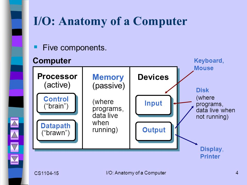 I/O: Anatomy of a Computer