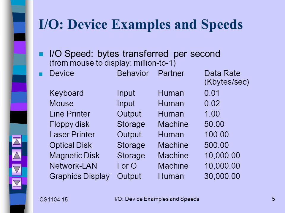 I/O: Device Examples and Speeds