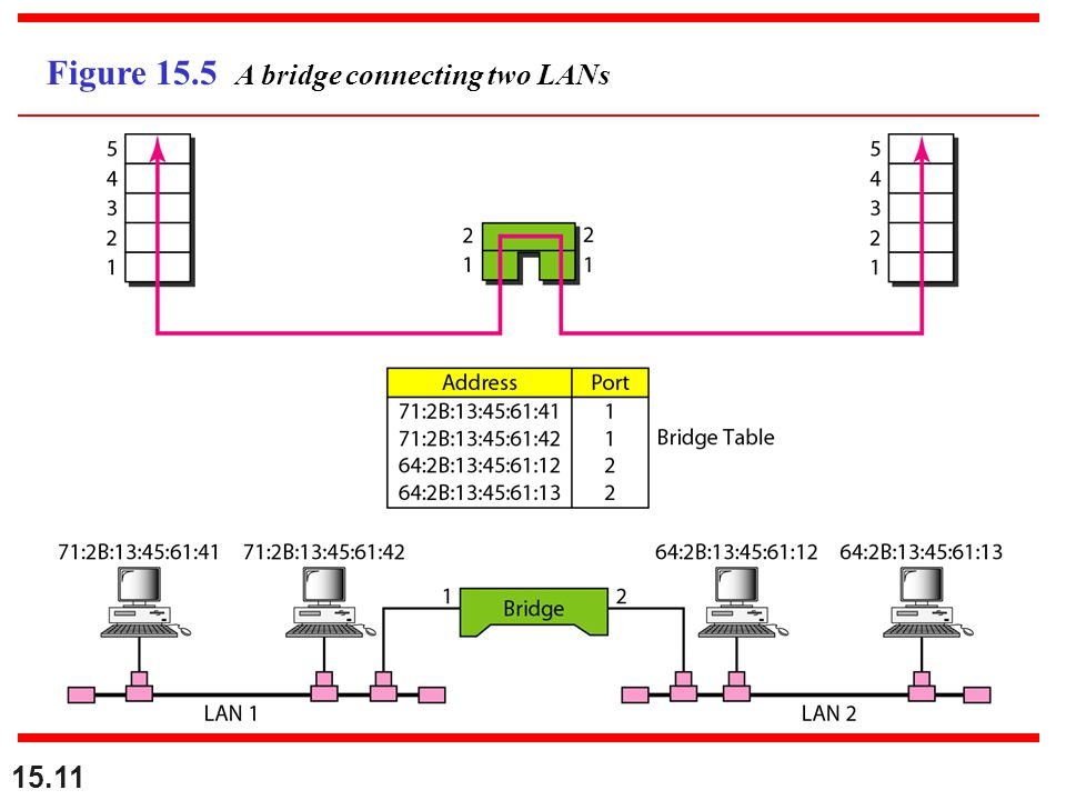 Figure 15.5 A bridge connecting two LANs