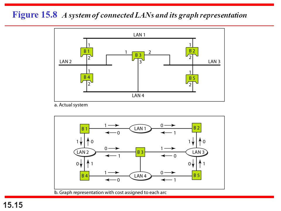 Figure 15.8 A system of connected LANs and its graph representation