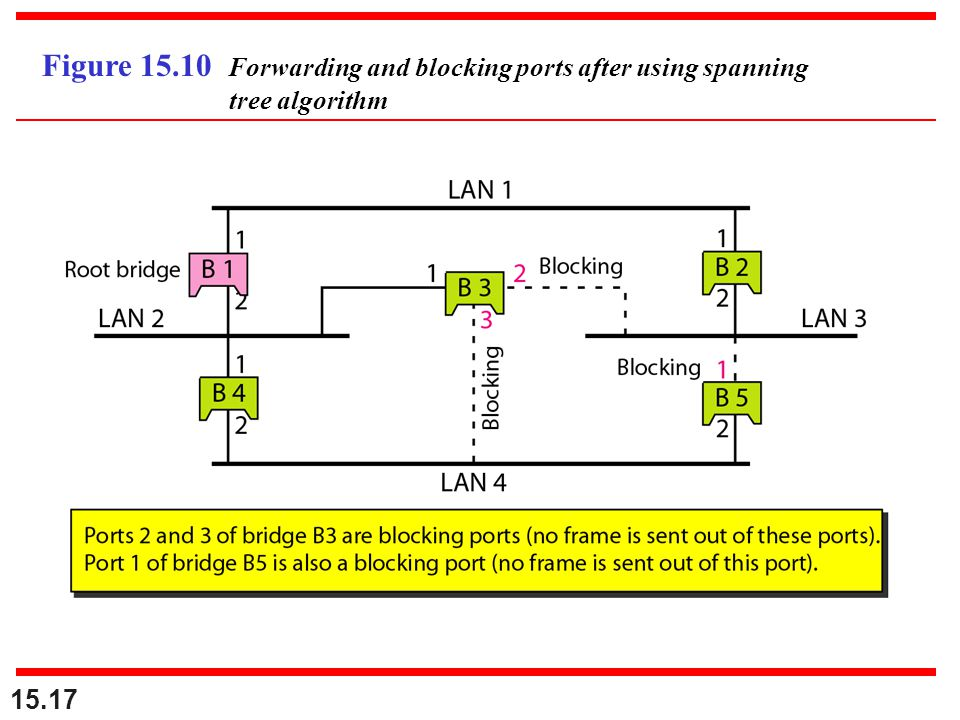 Figure 15.10 Forwarding and blocking ports after using spanning tree algorithm