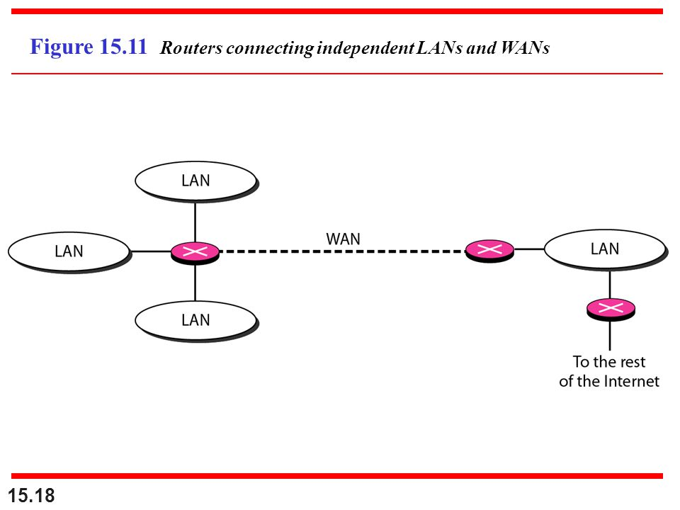 Figure 15.11 Routers connecting independent LANs and WANs