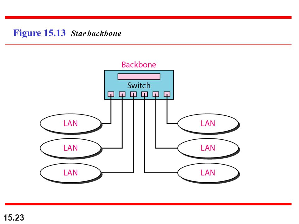 Figure 15.13 Star backbone