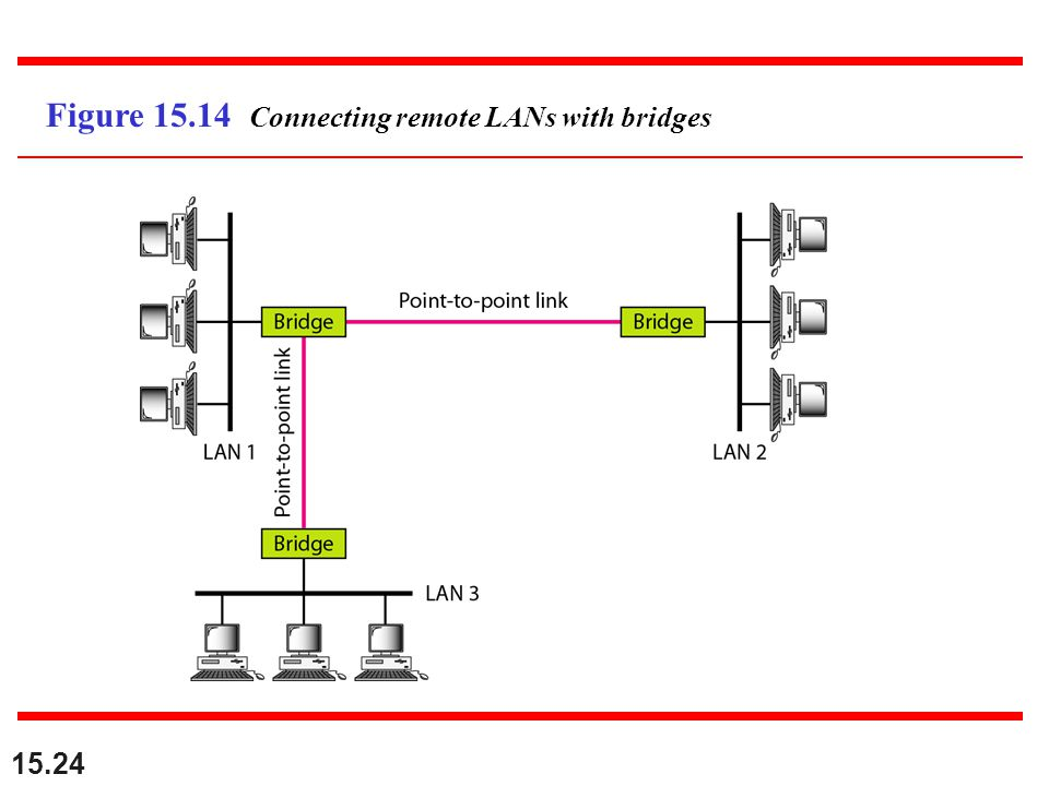 Figure 15.14 Connecting remote LANs with bridges