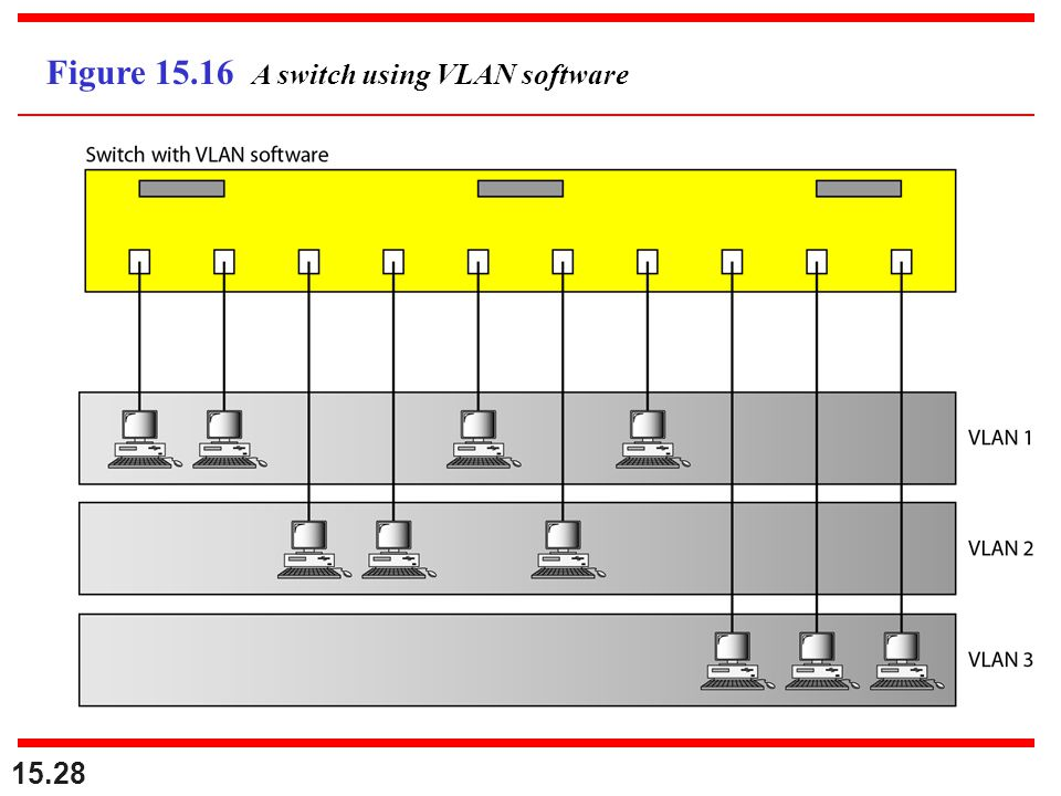 Figure 15.16 A switch using VLAN software