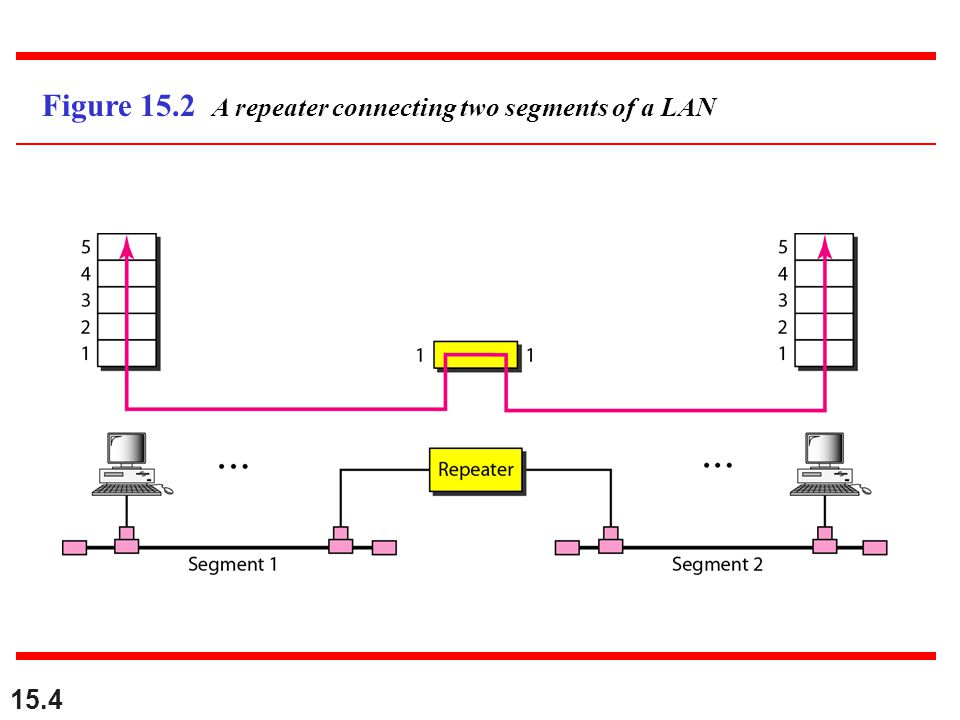 Figure 15.2 A repeater connecting two segments of a LAN